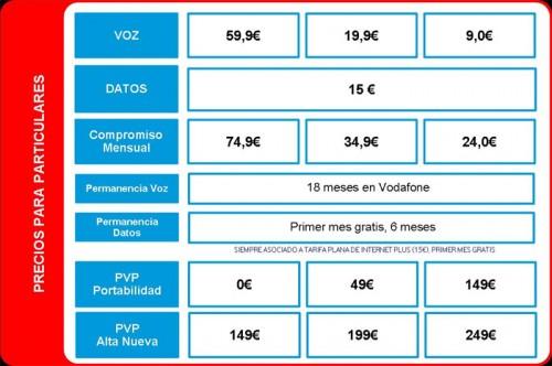 Tabla de precios HTC Legend Vodafone