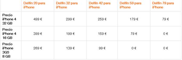 Precios iPhone Orange