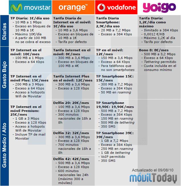 Comparativa tarifas de internet para usar en el m vil - Vodafone tarifas internet casa ...