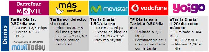 Comparativa - Tarifas Datos Tarjeta