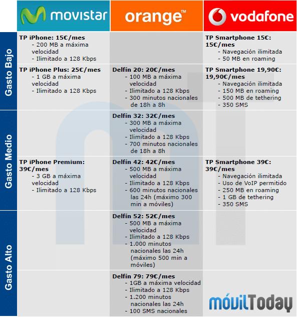 Comparativa tarifas de datos iPhone