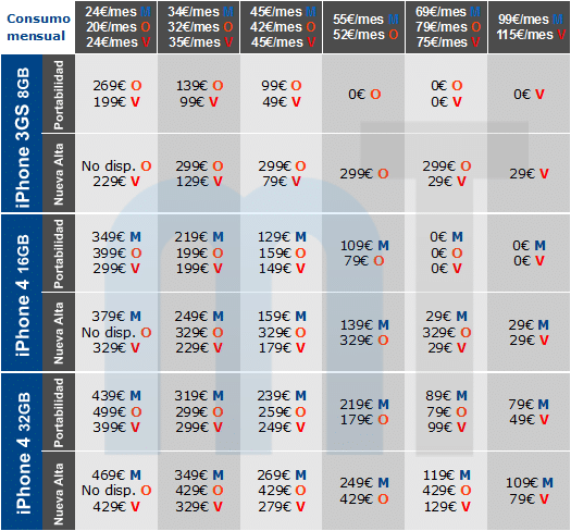 Comparativa precios iPhone