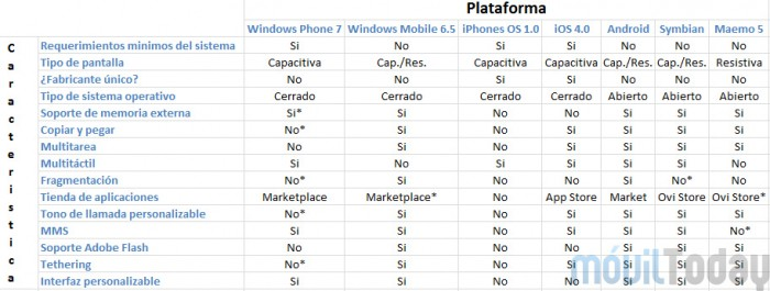 Ios Vs Android Vs Windows Phone 7 191 Cual Smartphone