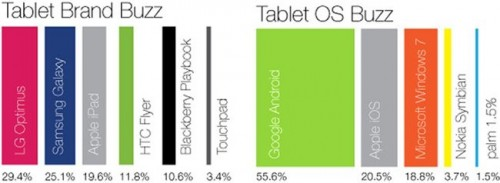 Comparativa tablets