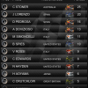 MotoGP Timing 2011 - 14