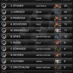 MotoGP Timing 2011 - 14