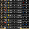 MotoGP Timing 2011 - 3