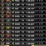 MotoGP Timing 2011 - 3