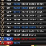 MotoGP Timing 2011 - 4