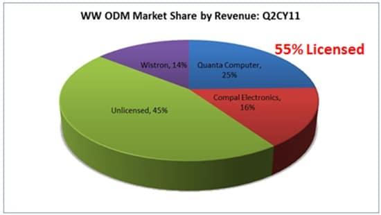 Mercado mundial de ventas Q2