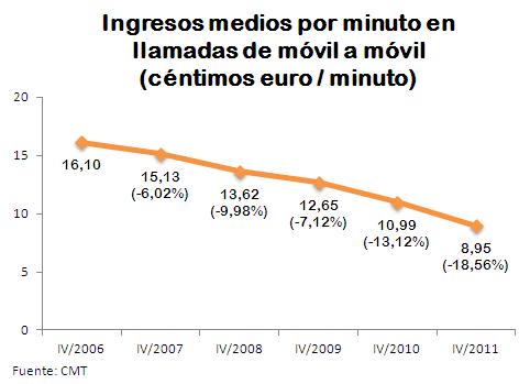 ingresos medios movil