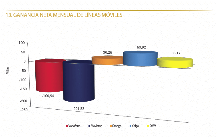 ganancia movil junio 2012