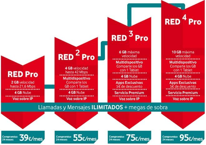 Tarifas vodafone red pro para empresas m viltoday - Vodafone tarifas internet casa ...