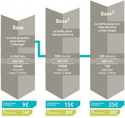 Vodafone Base
