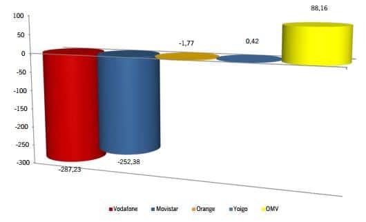 ganancia neta mensual CMT noviembre 2012
