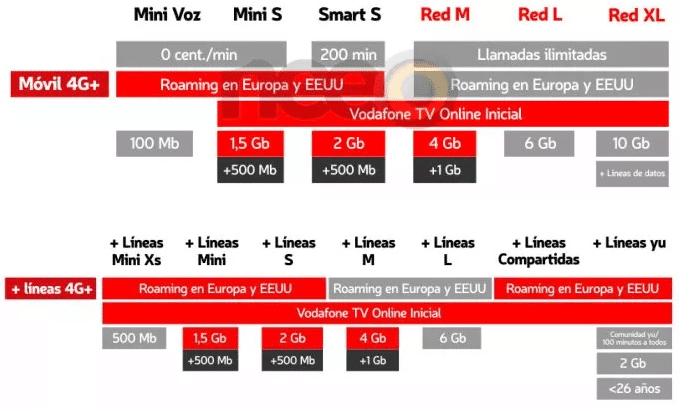 Vodafone M Vil As Ser N Las Nuevas Tarifas Convergentes