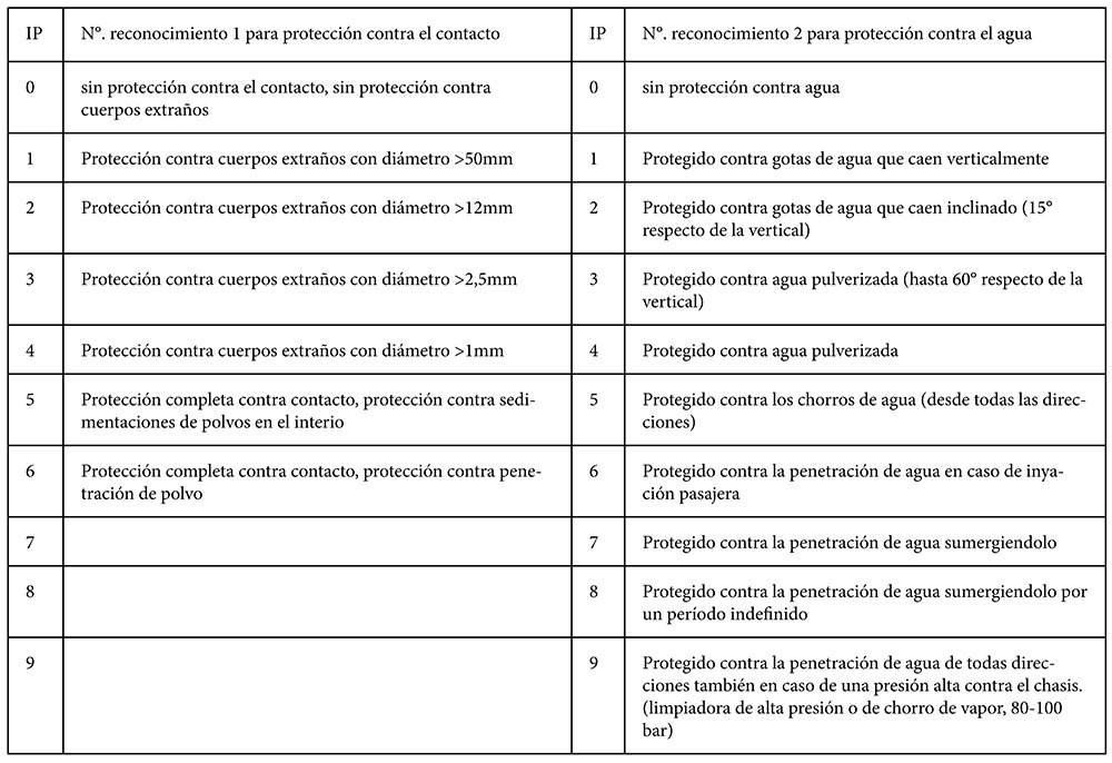 Proteccion IP (2)