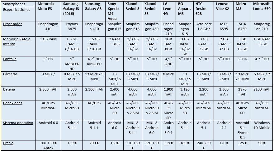 tabla gama media