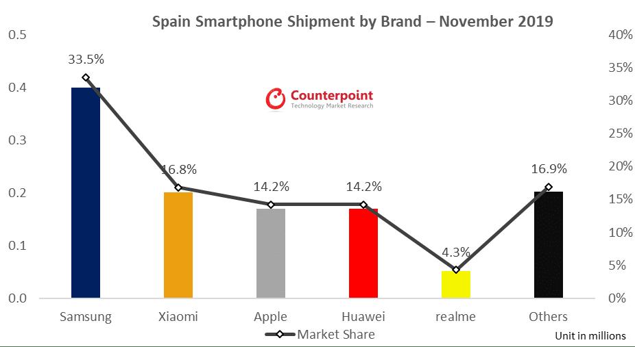 mercado de móviles noviembre 2019